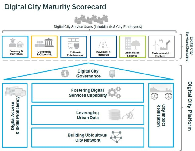 Digital maturity Scorecard