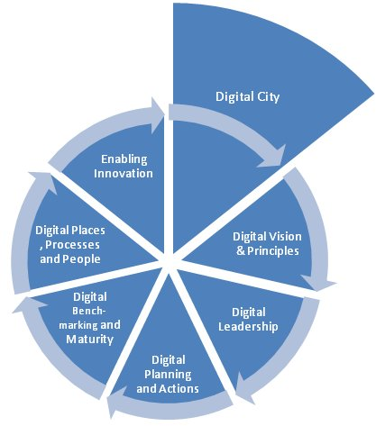 Roadmap to a digital city