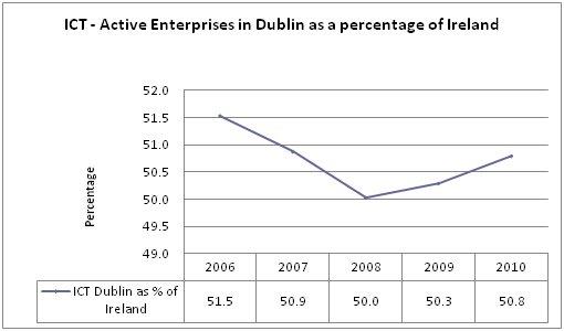 Enterprises in Dublin